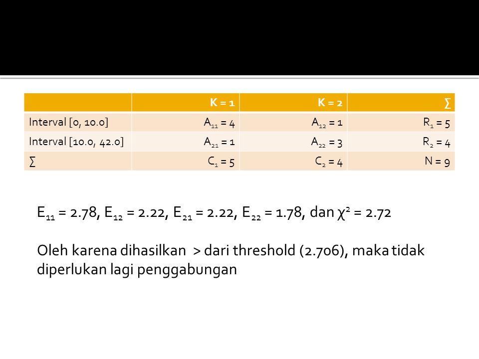 K = 1 K = 2. ∑ Interval [0, 10.0] A11 = 4. A12 = 1. R1 = 5. Interval [10.0, 42.0] A21 = 1. A22 = 3.
